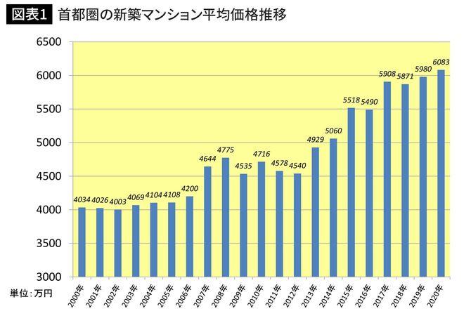 出所=不動産経済研究所「首都圏のマンション市場動向総括表」より