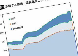 崩壊寸前「中国の成長バブル」の落とし前