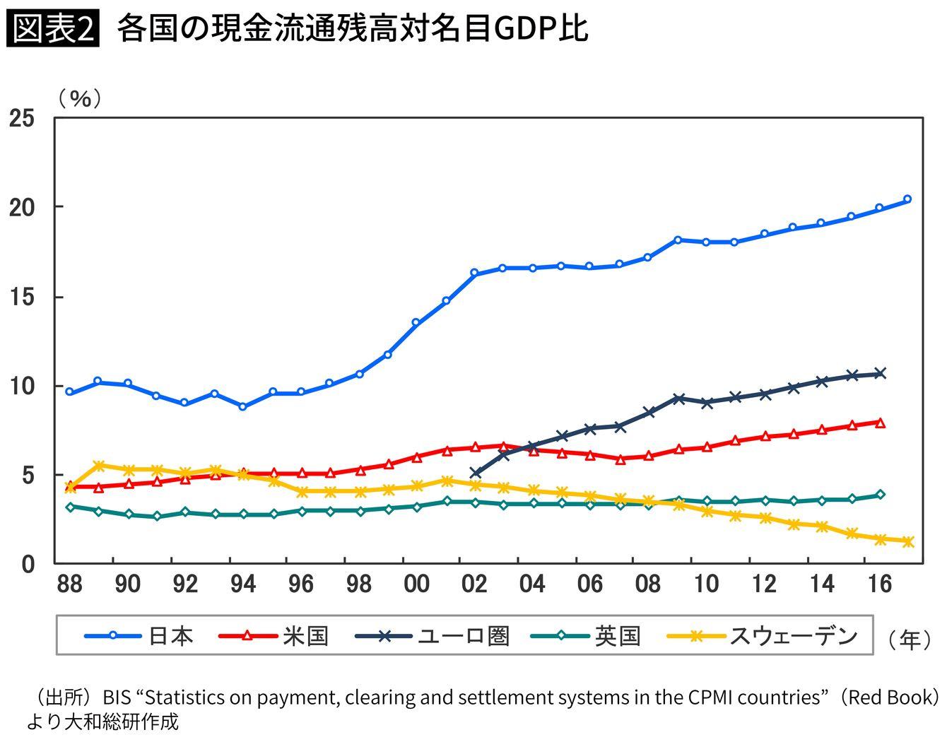 各国の現金流通残高対名目GDP比