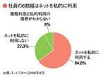 社員の6割超はネットを私的に利用
