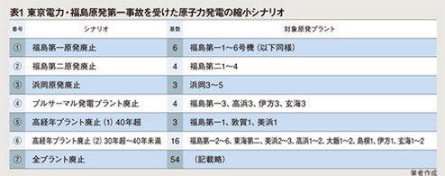 表1.東京電力・福島原発第一事故を受けた原子力発電の縮小シナリオ