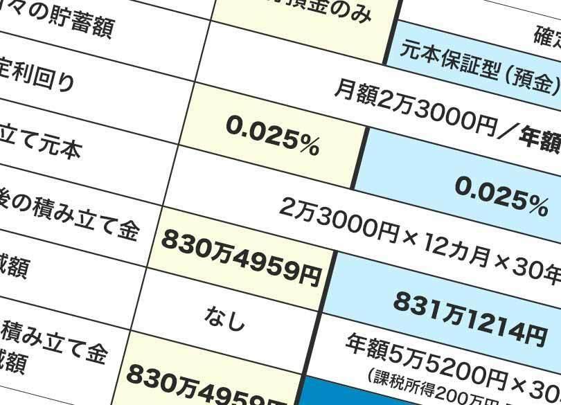 30年間の利息・節税で680万円トク「3分でわかる個人型確定拠出年金」試算
