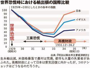 世界恐慌時における輸出額の国際比較