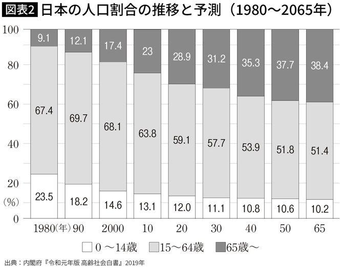 日本の人口割合の推移と予測(1980~2065年)