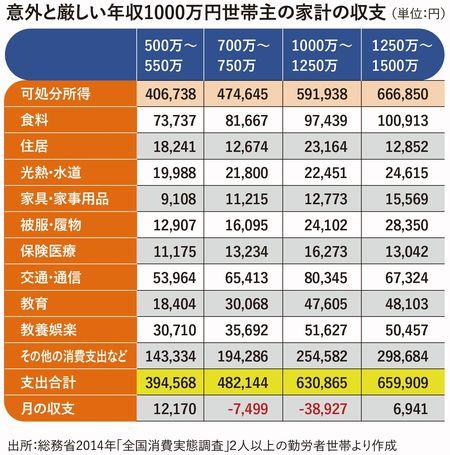 意外と厳しい年収1000万円世帯主の家計の収支