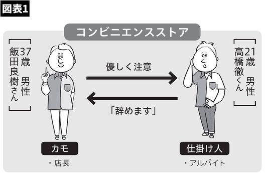 【図表】コンビニエンスストア