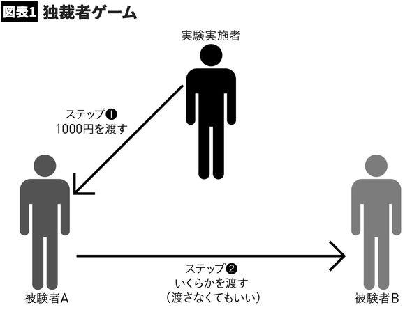 【図表1】独裁者ゲーム