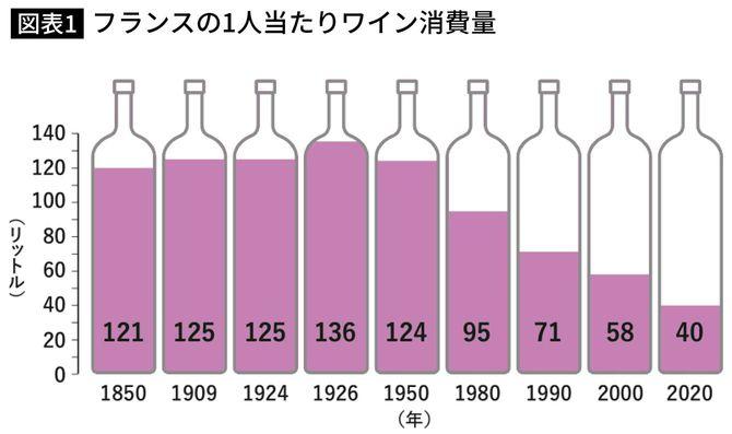 フランスの1人当たりワイン消費量