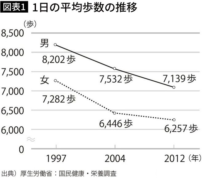 1997年と比べて、1000歩近く歩数が減っている