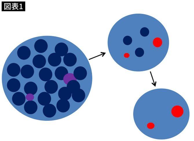 ポジティブな情報を「青」、そうでないものを「紫」とする