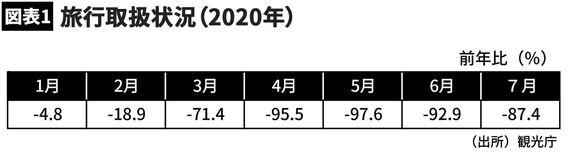 【図表1】旅行取扱状況(2020年)