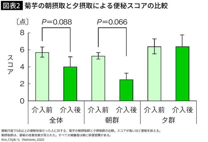 【図表2】菊芋の朝摂取と夕摂取による便秘スコアの比較