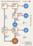 図1:トラブル発生、「示談」「仲裁」「調整」「訴訟」をどう使い分ける?