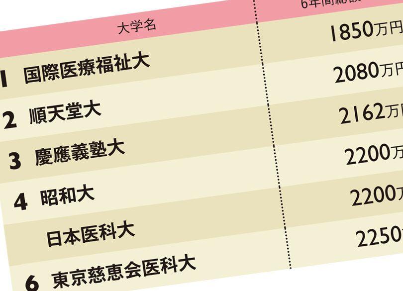大学 学費 順天堂 医学部