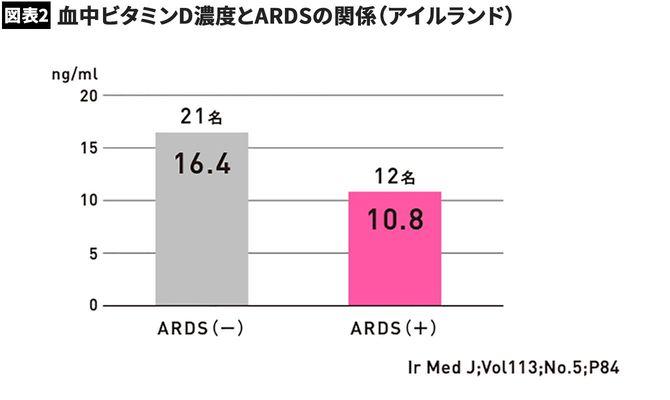【図表】血中ビタミンD濃度とARDSの関係(アイルランド)