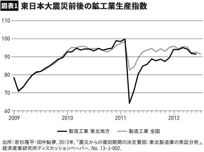 【図表1】東日本大震災前後の鉱工業生産指数