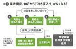 図1:業者倒産、10月から「泣き寝入り」がなくなる!