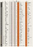 業界年収天気図