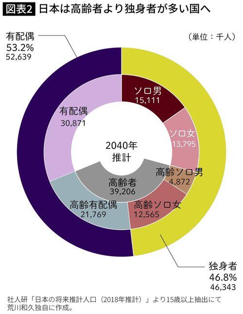 日本は高齢者より独身者が多い国へ
