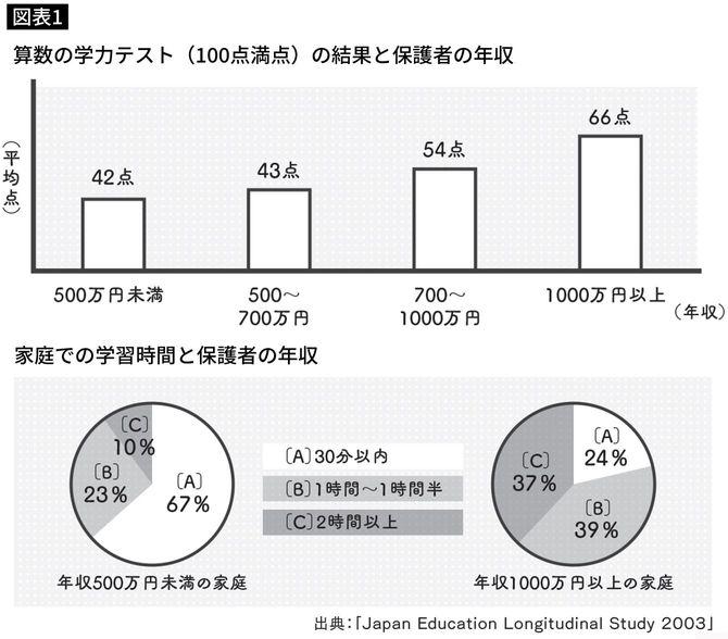 算数の学力テスト(100点満点)の結果と保護者の年収/家庭での学習時間と保護者の年収