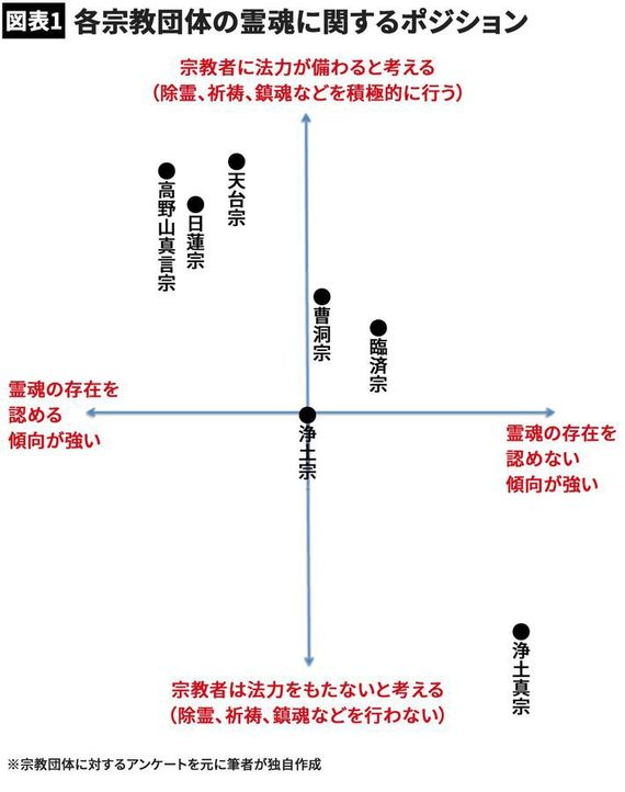【図表】各宗教団体の霊魂に関するポジション