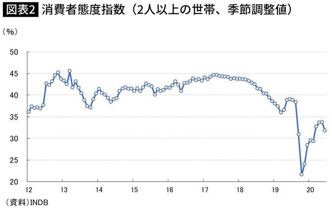 消費者態度指数(2人以上の世帯、季節調整値)