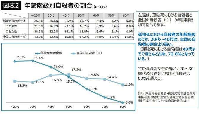 【図表2】年齢階級別自殺者の割合