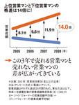 上位営業マンと下位営業マンの格差は14倍に!