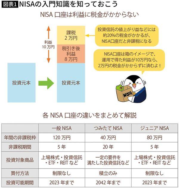 """一般NISAとつみたてNISAとジュニアNISAの比較。一般NISAは2023年で新規投資は終了となる代わりに新NISAが創設され、2024年から2028年まで投資可能期間が延長※『<a href=""""https://www.amazon.co.jp/exec/obidos/ASIN/4046051566/presidentjp-22"""" target=""""_blank"""">これだけやれば大丈夫! お金の不安がなくなる資産形成1年生</a>』の図版を一部改変"""