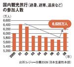 国内観光旅行(避暑、避寒、温泉など)の参加人数