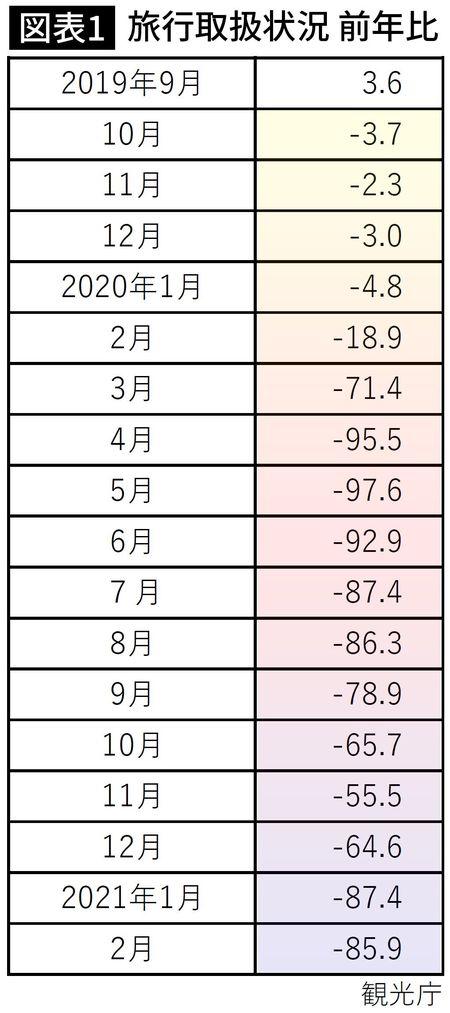 観光庁が発表している「旅行取扱状況」の前年比の数字