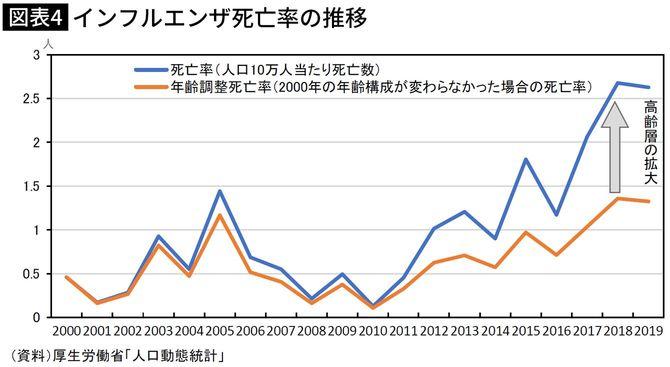 インフルエンザ死亡率の推移