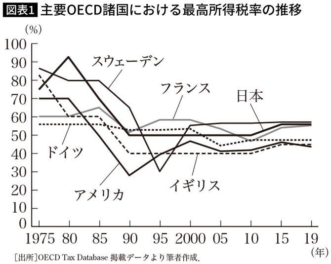 主要OECD諸国における最高所得税率の推移