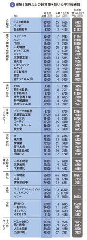 報酬1億円以上の経営陣を除いた平均報酬額