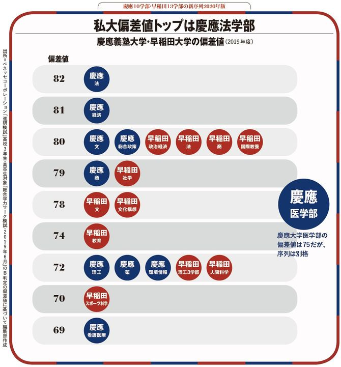 私大偏差値トップは慶應法学部