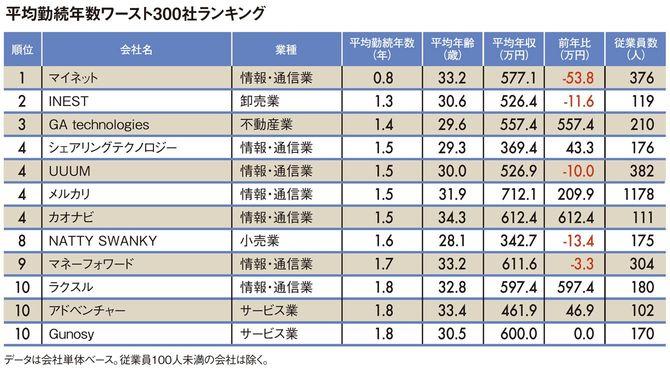 平均勤続年数ワースト300社ランキング