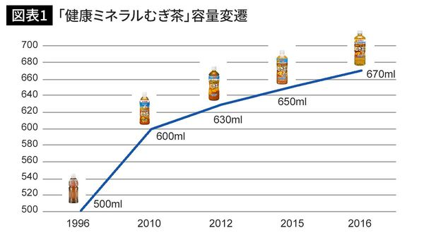 伊藤園「健康ミネラルむぎ茶」中容量ペットボトルの最大容量変遷。1996年の発売時は「おーいお茶 むぎ茶」、2010~12年は「天然ミネラルむぎ茶」の名称で販売。(編集部作成)