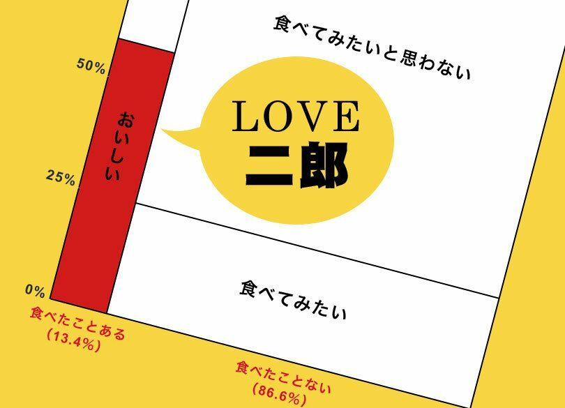 「ニンニクマシマシ!」ラーメン二郎ファンは愛知県の人口と同じ