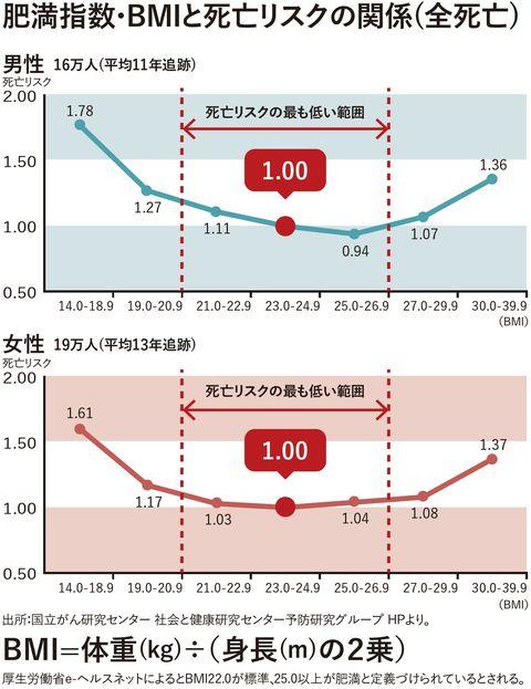 肥満指数・BMIと死亡リスクの関係(全死亡)