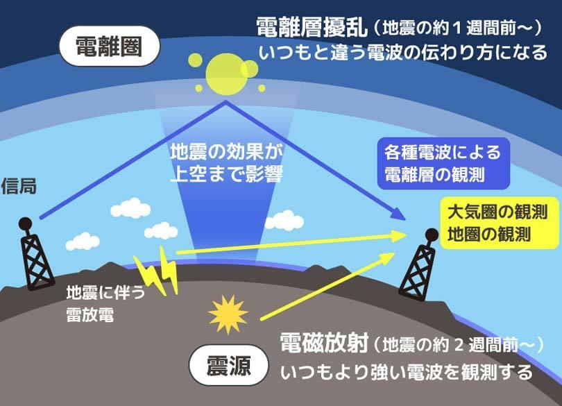 夢 地震 が 起こる 【夢占い】地震に関する夢の7つの意味とは? 今すぐ使える心理学