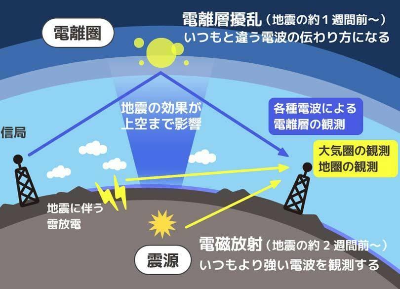 地震は予知できる! 1週間前に起こる先行現象を捉えろ