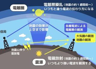 1週間前の先行現象で地震は予知できる