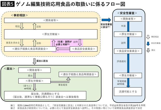 ゲノム編集技術応用食品の取扱いに係るフロー図