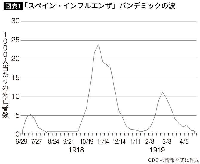 日本 へ の スペイン 風邪 第 一 波 は どこから