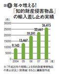 図1:年々増える!「知的財産侵害物品」の輸入差し止め実績