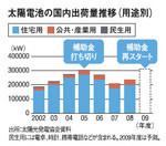 太陽電池の国内出荷量推移(用途別)