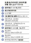 丸善丸の内本店 手帳売り上げベスト10