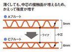 薄くしても、中芯の接触面が増えるため、かえって強度が増す