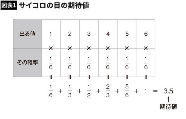 【図表1】サイコロの目の期待値