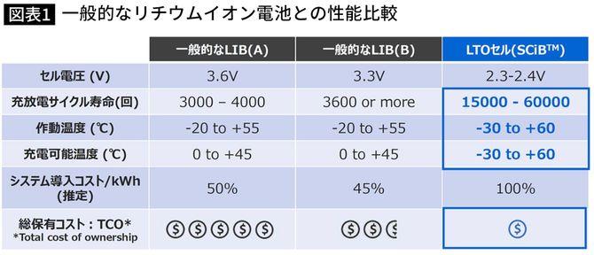 一般的なリチウムイオン電池との性能比較